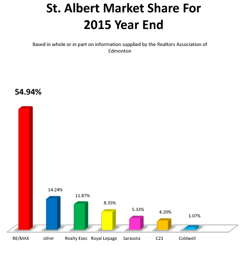 Market Share Graph Year Ending  2015